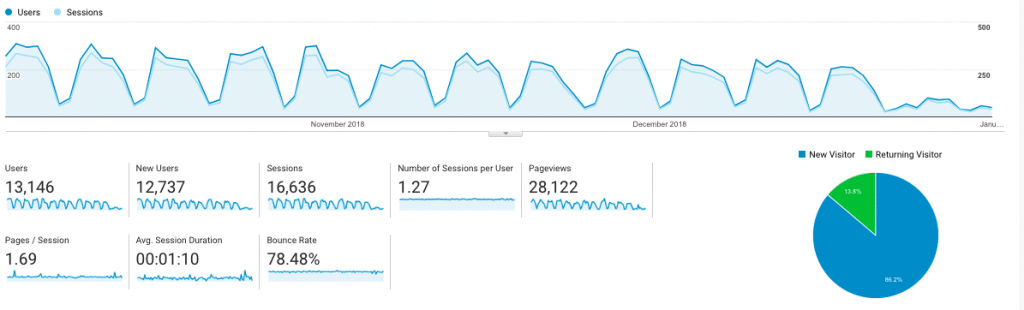 google analytics - top metrics