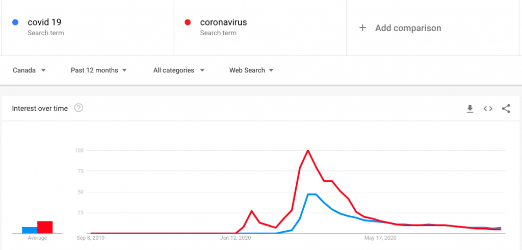 covid-19 search trends impacting seo