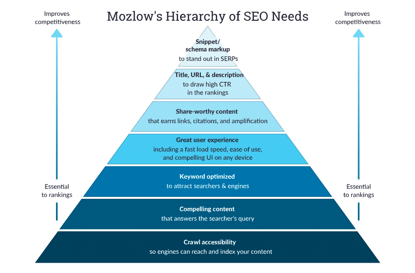seo tips based on hierarchy pyramid